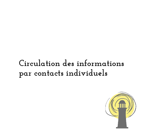 Circulation des informations par contacts individuels